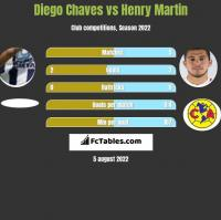 Diego Chaves vs Henry Martin h2h player stats