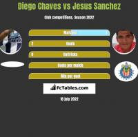 Diego Chaves vs Jesus Sanchez h2h player stats