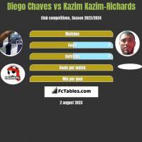 Diego Chaves vs Kazim Kazim-Richards h2h player stats