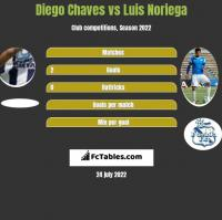 Diego Chaves vs Luis Noriega h2h player stats