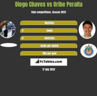 Diego Chaves vs Oribe Peralta h2h player stats