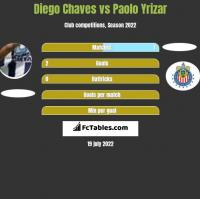 Diego Chaves vs Paolo Yrizar h2h player stats