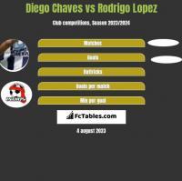 Diego Chaves vs Rodrigo Lopez h2h player stats