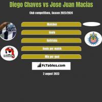 Diego Chaves vs Jose Juan Macias h2h player stats