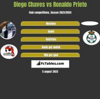 Diego Chaves vs Ronaldo Prieto h2h player stats