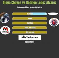 Diego Chaves vs Rodrigo Lopez Alvarez h2h player stats