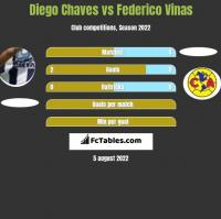 Diego Chaves vs Federico Vinas h2h player stats