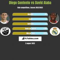 Diego Contento vs David Alaba h2h player stats