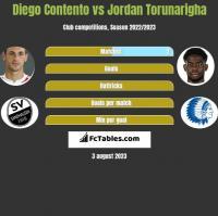 Diego Contento vs Jordan Torunarigha h2h player stats