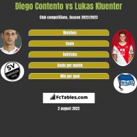 Diego Contento vs Lukas Kluenter h2h player stats