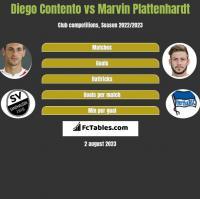 Diego Contento vs Marvin Plattenhardt h2h player stats