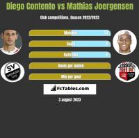 Diego Contento vs Mathias Joergensen h2h player stats