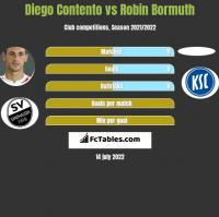 Diego Contento vs Robin Bormuth h2h player stats
