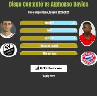 Diego Contento vs Alphonso Davies h2h player stats
