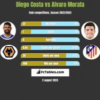 Diego Costa vs Alvaro Morata h2h player stats