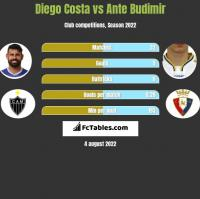 Diego Costa vs Ante Budimir h2h player stats