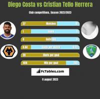 Diego Costa vs Cristian Tello Herrera h2h player stats
