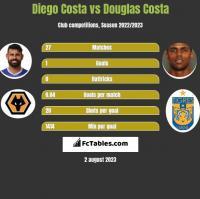 Diego Costa vs Douglas Costa h2h player stats