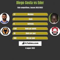 Diego Costa vs Eder h2h player stats
