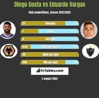 Diego Costa vs Eduardo Vargas h2h player stats