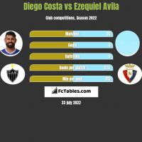 Diego Costa vs Ezequiel Avila h2h player stats