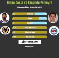 Diego Costa vs Facundo Ferreyra h2h player stats