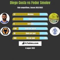 Diego Costa vs Fedor Smolov h2h player stats