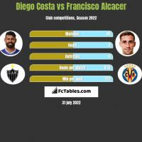 Diego Costa vs Francisco Alcacer h2h player stats