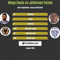 Diego Costa vs Jefferson Farfan h2h player stats