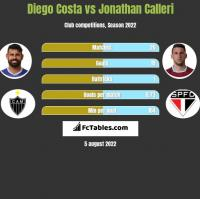 Diego Costa vs Jonathan Calleri h2h player stats