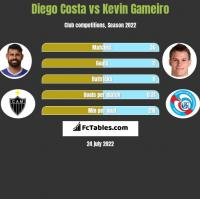 Diego Costa vs Kevin Gameiro h2h player stats