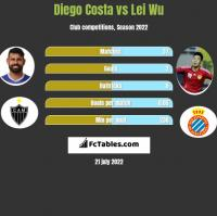 Diego Costa vs Lei Wu h2h player stats