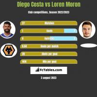 Diego Costa vs Loren Moron h2h player stats