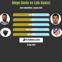 Diego Costa vs Luis Suarez h2h player stats