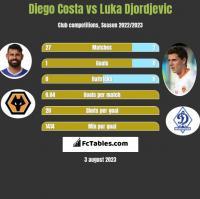 Diego Costa vs Luka Djordjevic h2h player stats