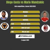 Diego Costa vs Mario Mandzukic h2h player stats