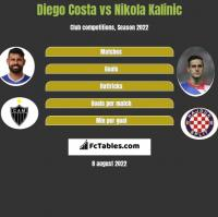 Diego Costa vs Nikola Kalinic h2h player stats