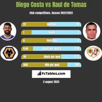 Diego Costa vs Raul de Tomas h2h player stats
