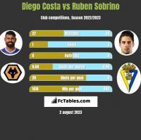 Diego Costa vs Ruben Sobrino h2h player stats