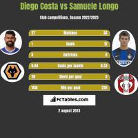 Diego Costa vs Samuele Longo h2h player stats