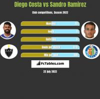 Diego Costa vs Sandro Ramirez h2h player stats