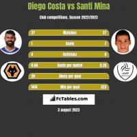Diego Costa vs Santi Mina h2h player stats
