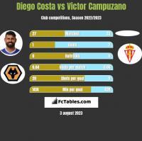 Diego Costa vs Victor Campuzano h2h player stats