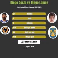 Diego Costa vs Diego Lainez h2h player stats
