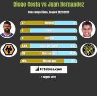 Diego Costa vs Juan Hernandez h2h player stats