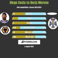 Diego Costa vs Borja Moreno h2h player stats
