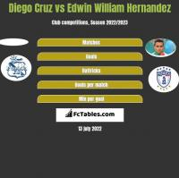 Diego Cruz vs Edwin William Hernandez h2h player stats