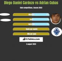 Diego Daniel Cardozo vs Adrian Cubas h2h player stats