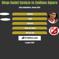Diego Daniel Cardozo vs Emiliano Aguero h2h player stats