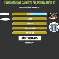 Diego Daniel Cardozo vs Fabio Alvarez h2h player stats